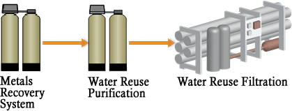 Metals Recovery Process for Water Reuse