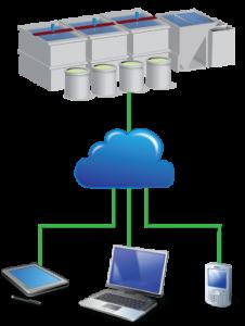 Remote Monitoring Cloud