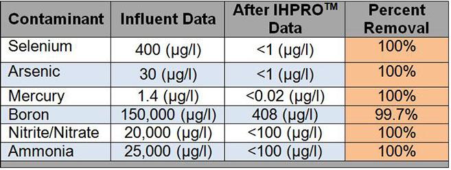 ProChem IHPRO Removes Selenium